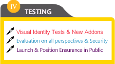 Web testing, Ad Testing, Security testing, Ensure your site works